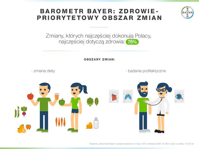 Polacy i zdrowie